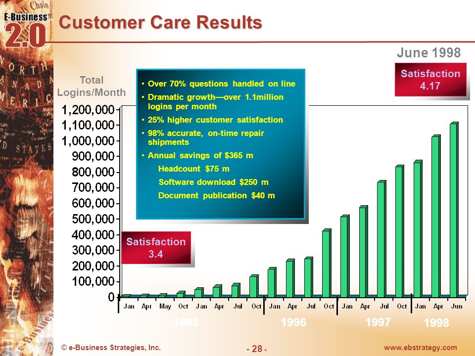 Customer Care Results June 1998 1997 1995 1996 1998 Total Logins/Month
