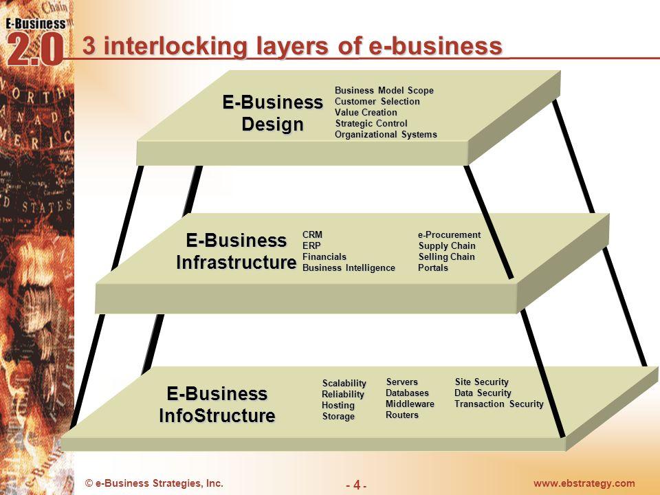 3 interlocking layers of e-business