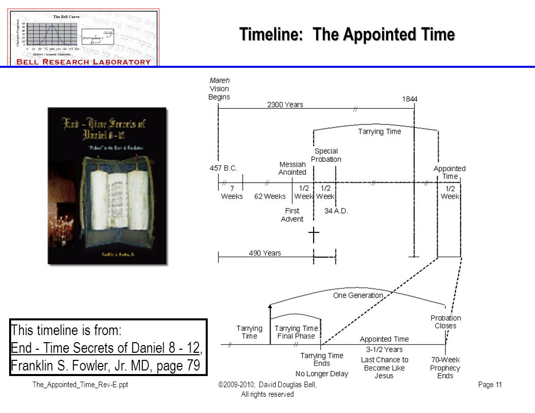 Timeline: The Appointed Time