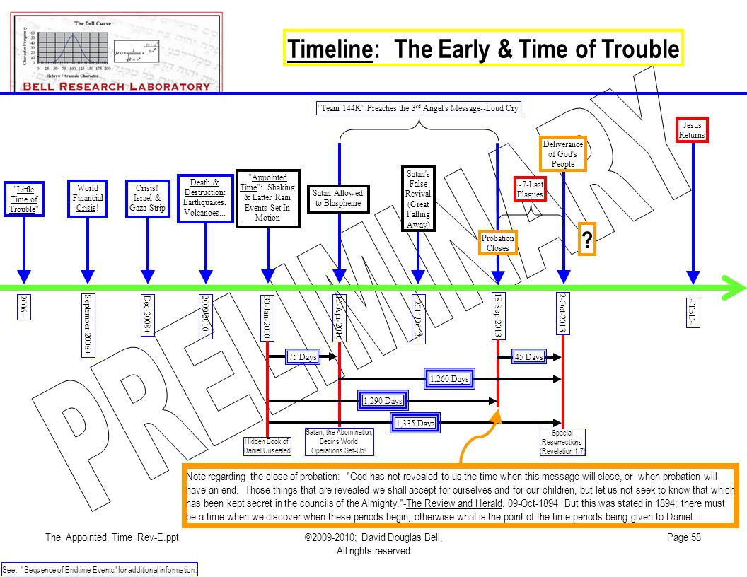 Timeline: The Early & Time of Trouble