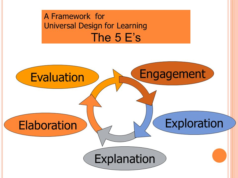 The 5 E's Engagement Evaluation Exploration Elaboration Explanation