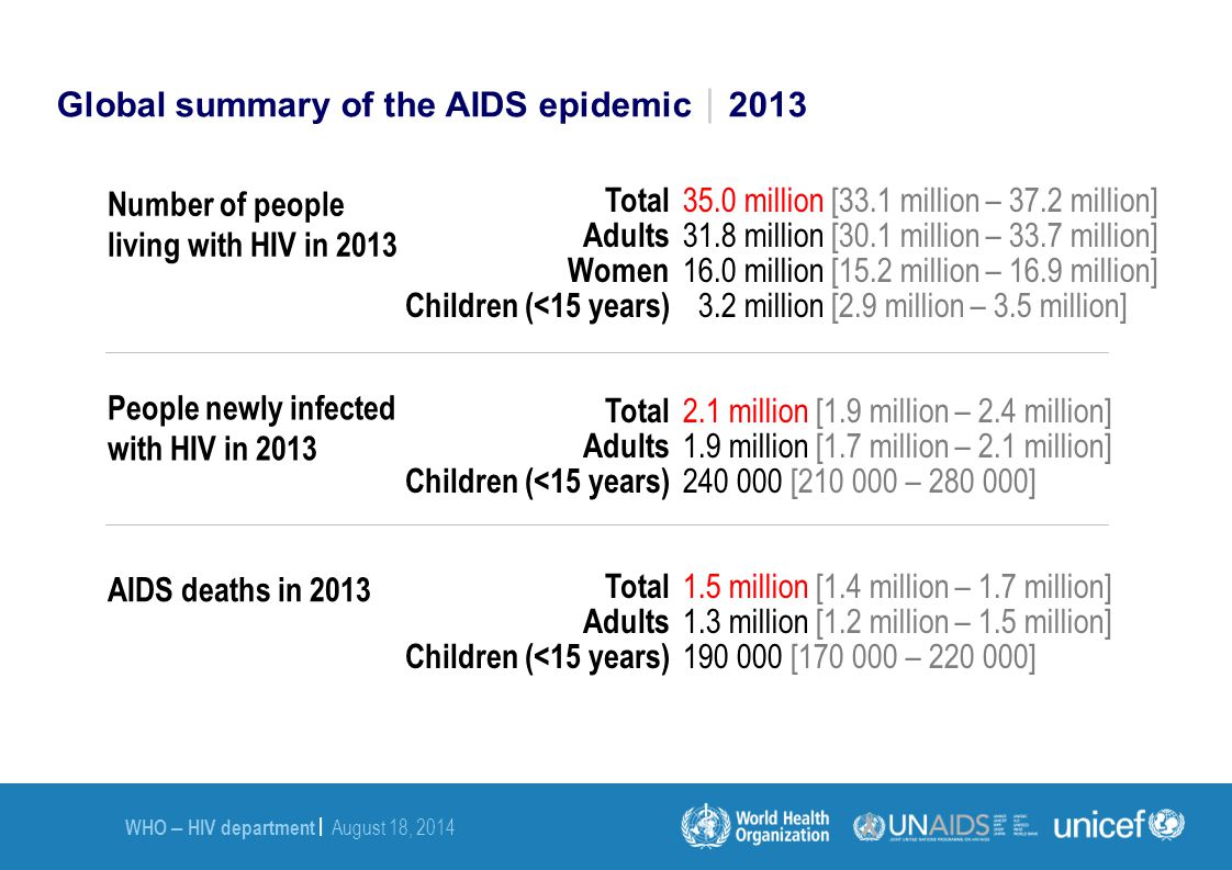 Global summary of the AIDS epidemic2013