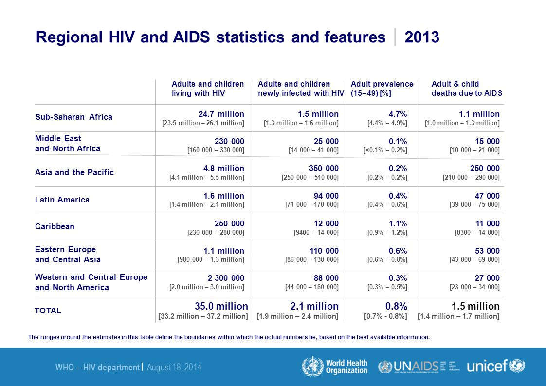 Regional HIV and AIDS statistics and features2013