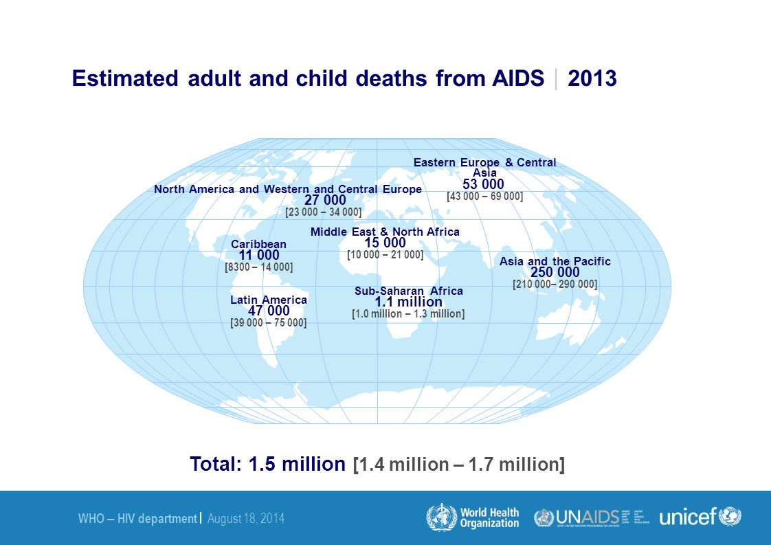 Estimated adult and child deaths from AIDS2013