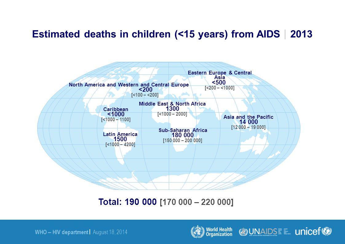 Estimated deaths in children (<15 years) from AIDS2013
