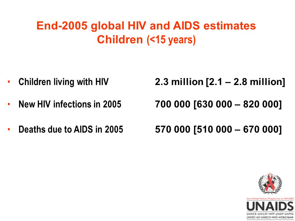 End-2005 global HIV and AIDS estimates Children (<15 years)