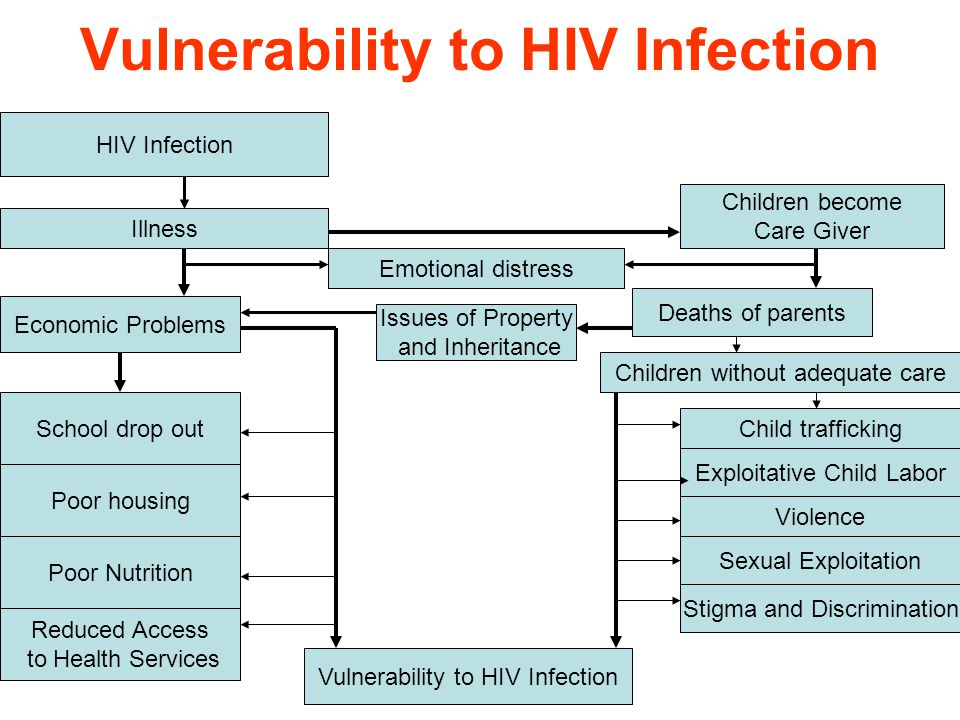 Vulnerability to HIV Infection