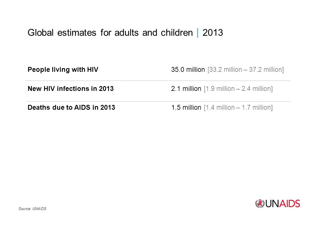 Global estimates for adults and children2013