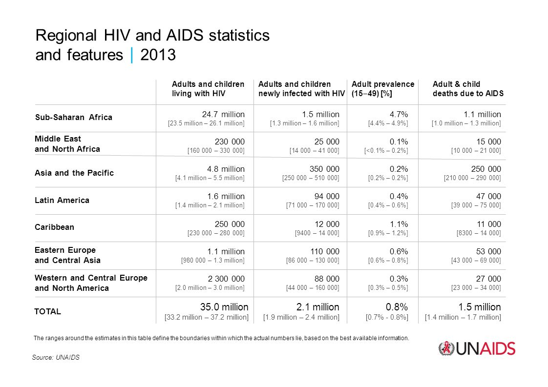 Regional HIV and AIDS statistics and features2013