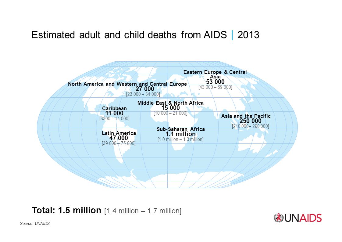 Estimated adult and child deaths from AIDS2013