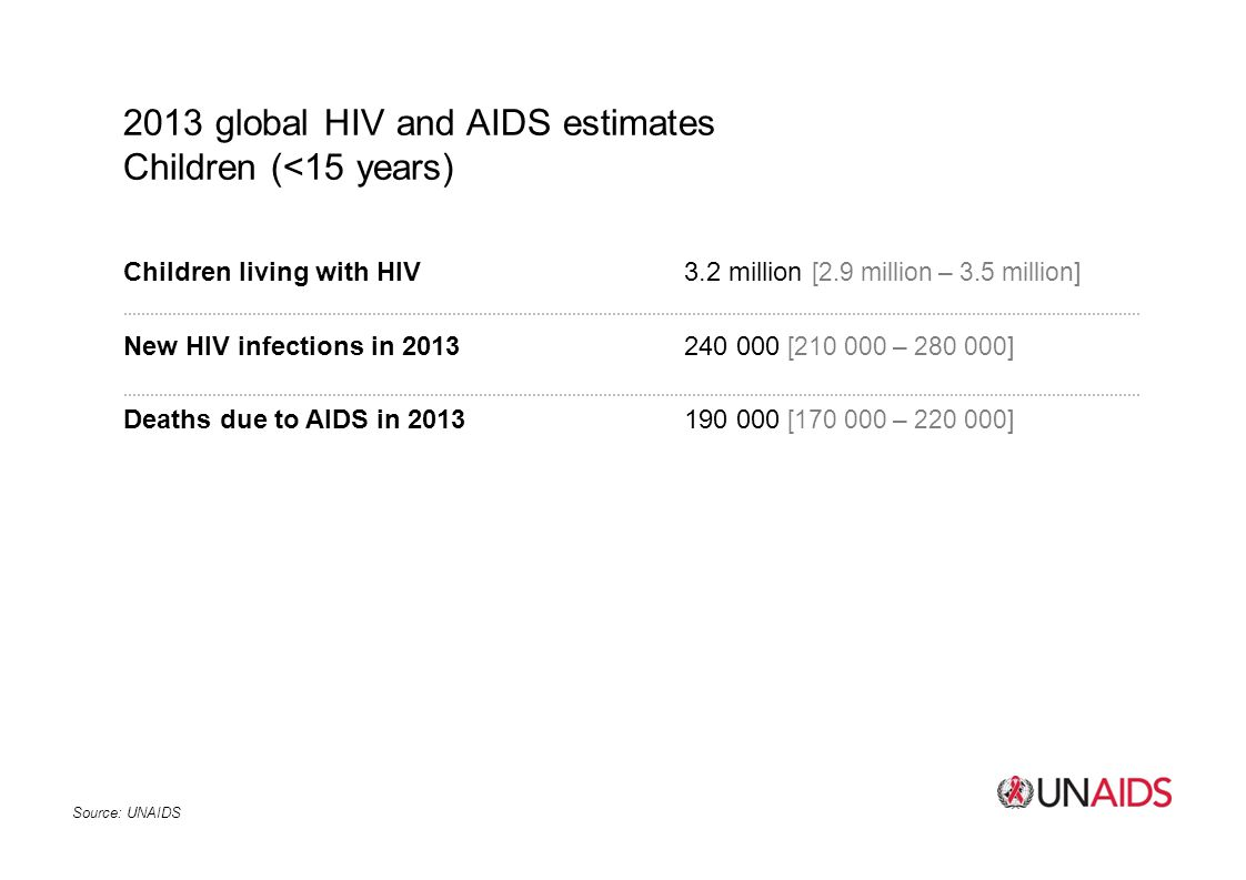 2013 global HIV and AIDS estimates Children (<15 years)