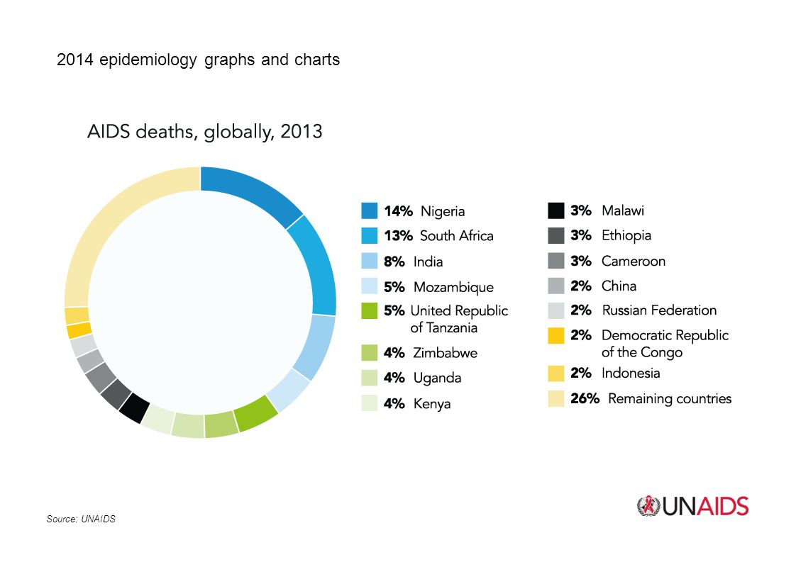2014 epidemiology graphs and charts
