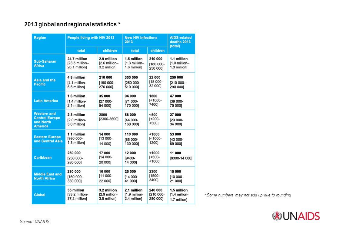 2013 global and regional statistics *