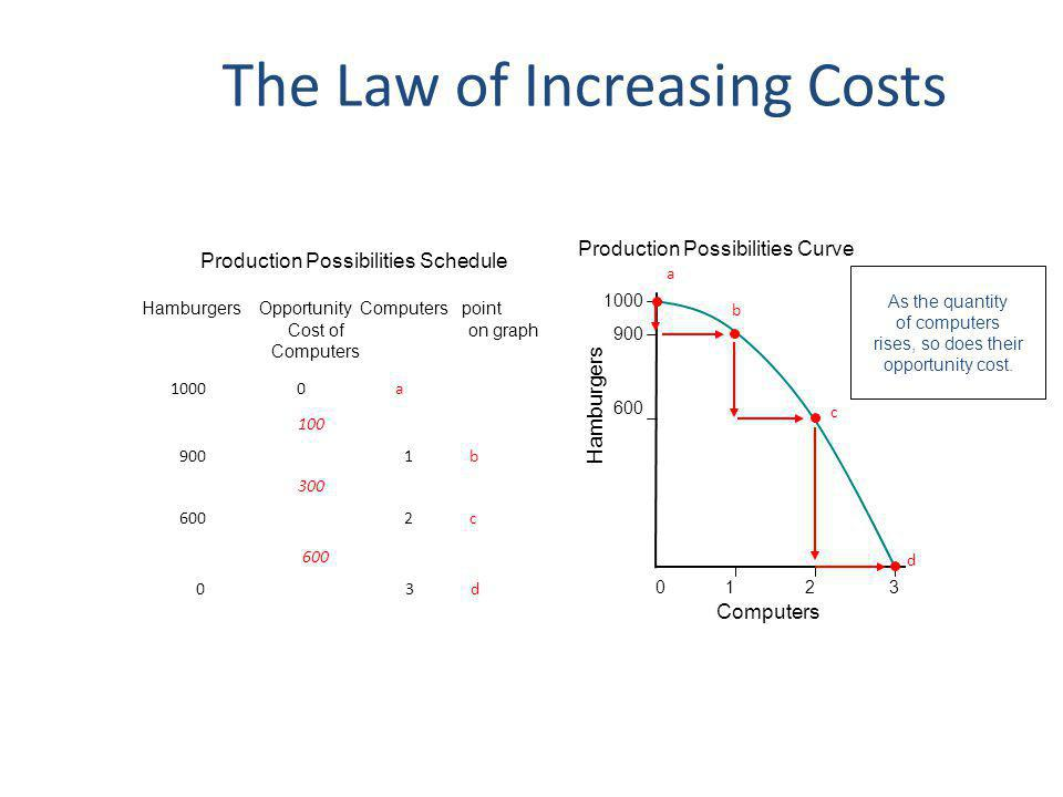 The Law of Increasing Costs