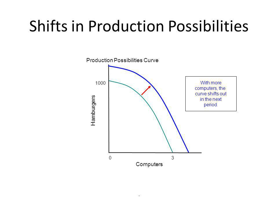 Shifts in Production Possibilities