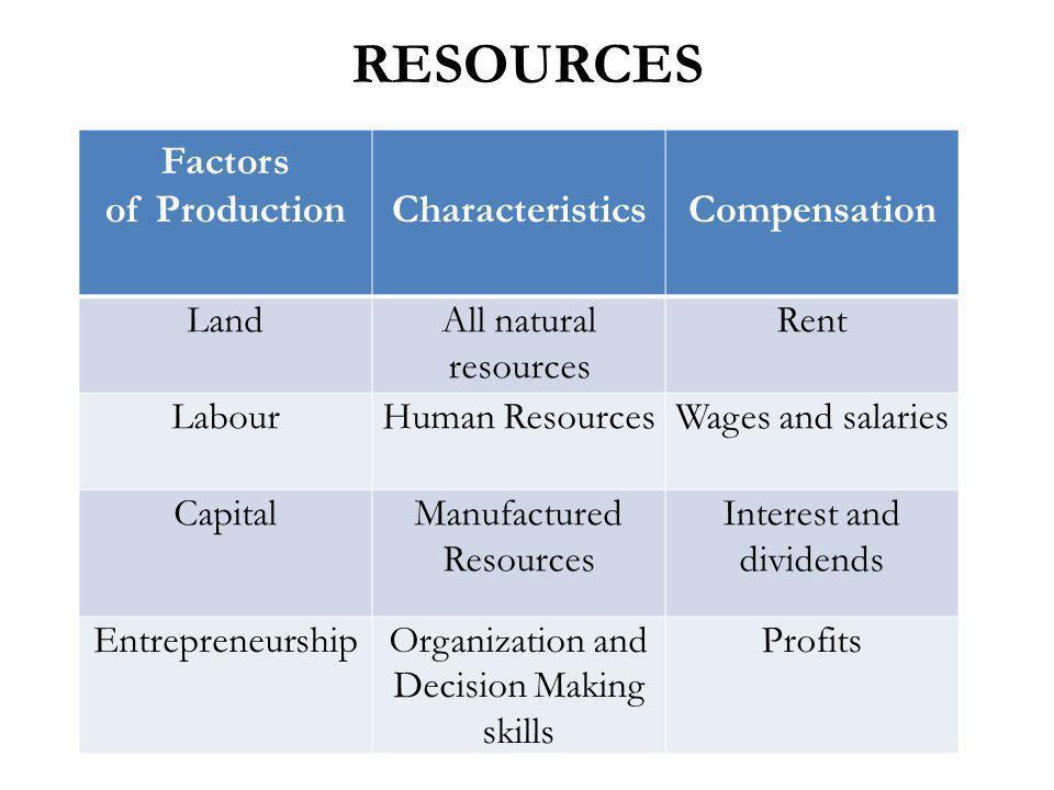 RESOURCES Factors of Production Characteristics Compensation Land