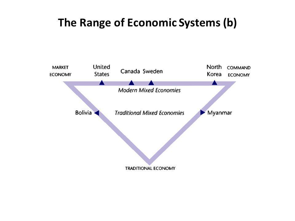 The Range of Economic Systems (b)