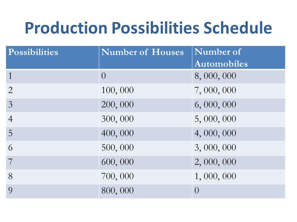 Production Possibilities Schedule