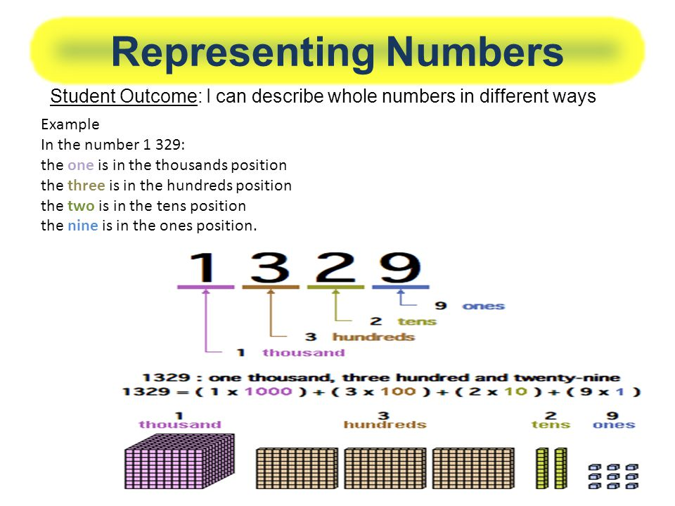 Representing Numbers Student Outcome: I can describe whole numbers in different ways. Example. In the number 1 329:
