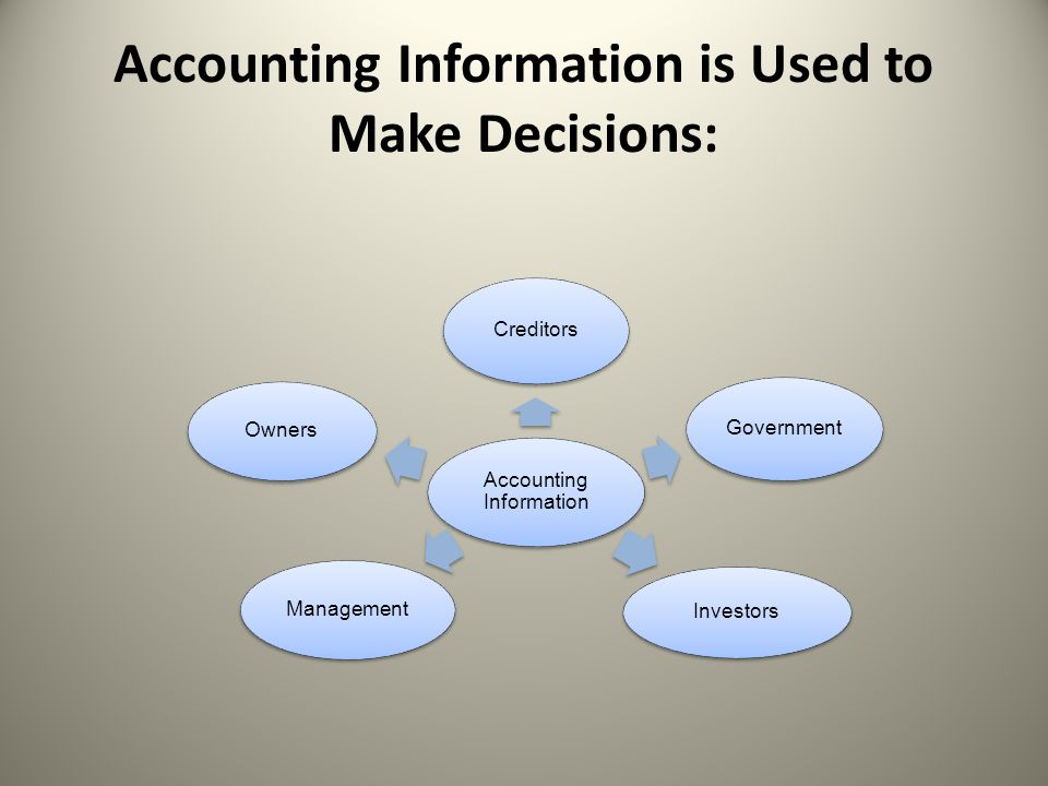 Accounting Information is Used to Make Decisions: