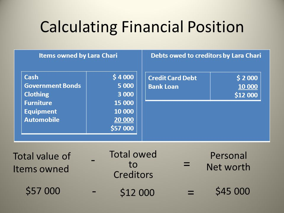 Calculating Financial Position