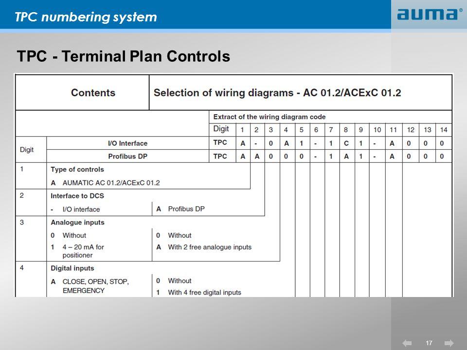 TPC - Terminal Plan Controls