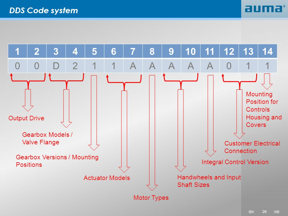 DDS Code system 1. 2. 3. 4. 5. 6. 7. 8. 9. 10. 11. 12. 13. 14. D. A. Mounting Position for Controls Housing and Covers.
