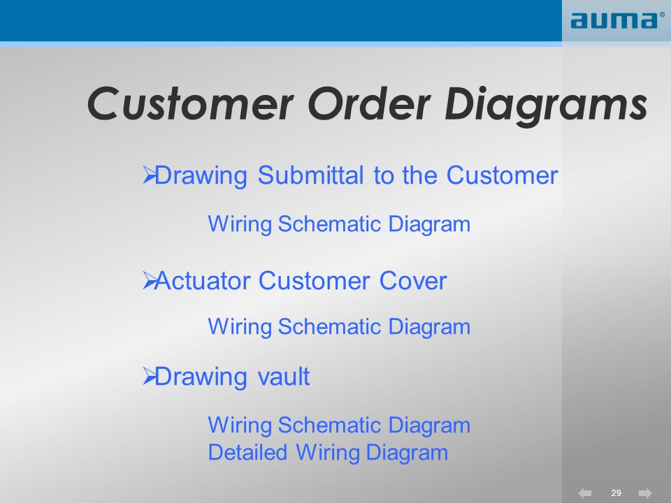 Customer Order Diagrams