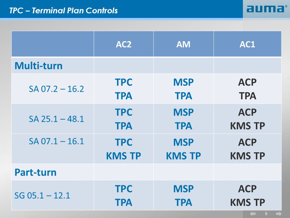 TPC – Terminal Plan Controls