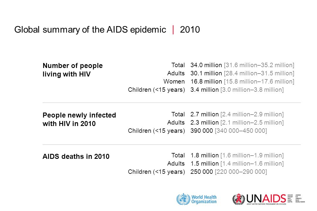 Global summary of the AIDS epidemic  2010