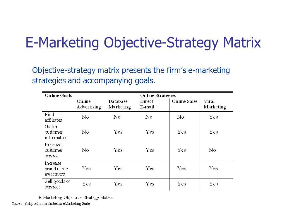E-Marketing Objective-Strategy Matrix