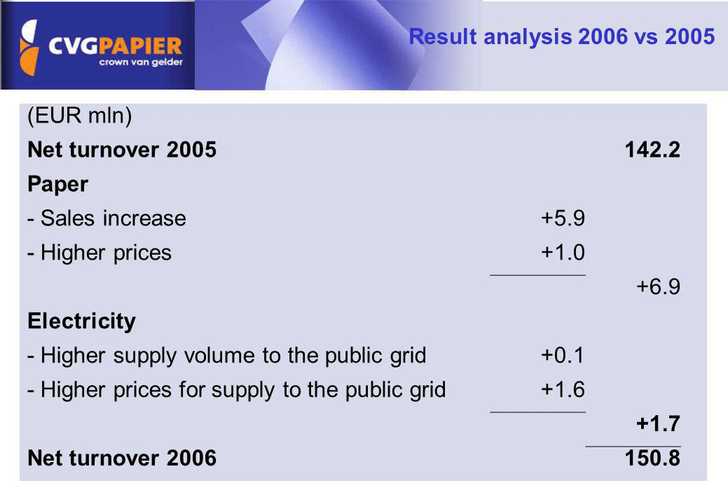 - Higher supply volume to the public grid +0.1