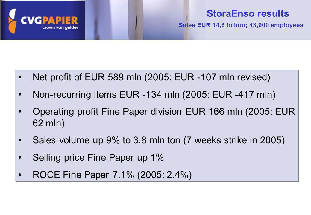 Sales EUR 14,6 billion; 43,900 employees