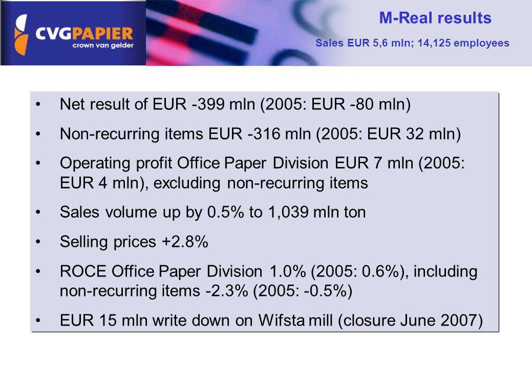 Sales EUR 5,6 mln; 14,125 employees