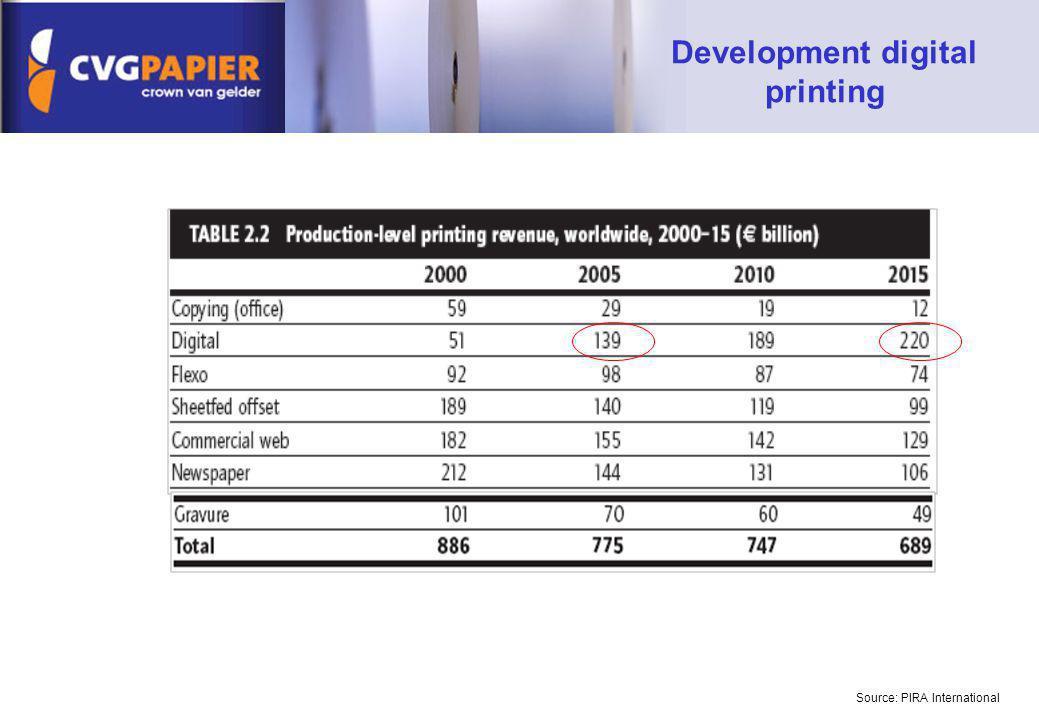 Development digital printing