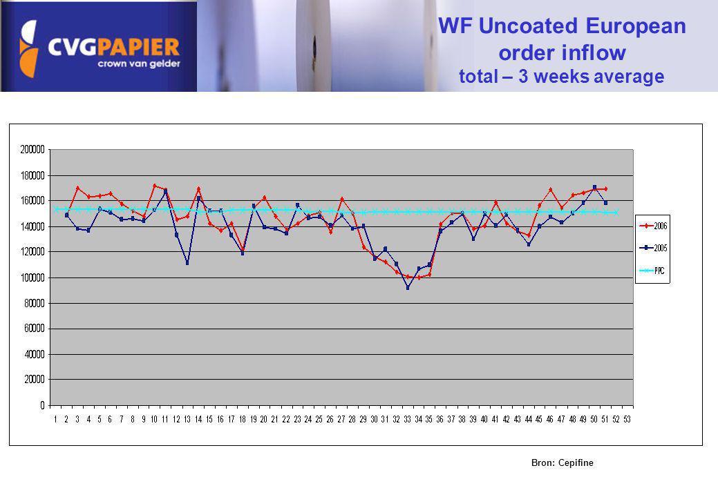 WF Uncoated European order inflow total – 3 weeks average