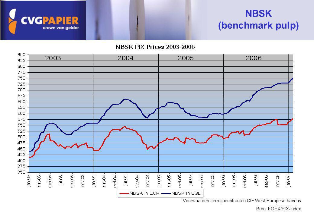 NBSK (benchmark pulp) Voorwaarden: termijncontracten CIF West-Europese havens.