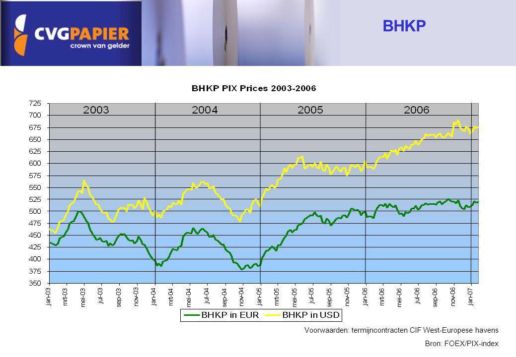 BHKP Voorwaarden: termijncontracten CIF West-Europese havens
