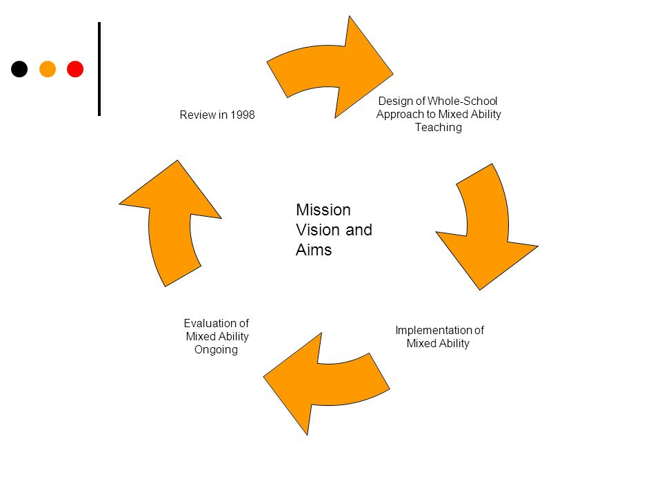 Mission Vision and Aims