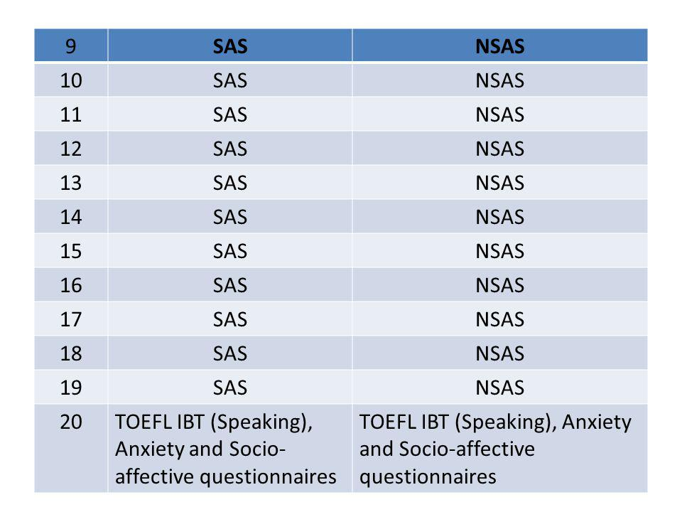 TOEFL IBT (Speaking), Anxiety and Socio-affective questionnaires