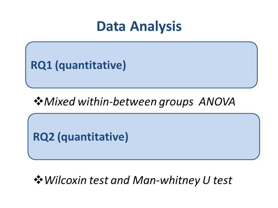 Data Analysis RQ1 (quantitative) Mixed within-between groups ANOVA