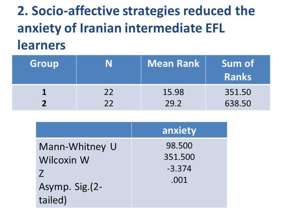 2. Socio-affective strategies reduced the anxiety of Iranian intermediate EFL learners