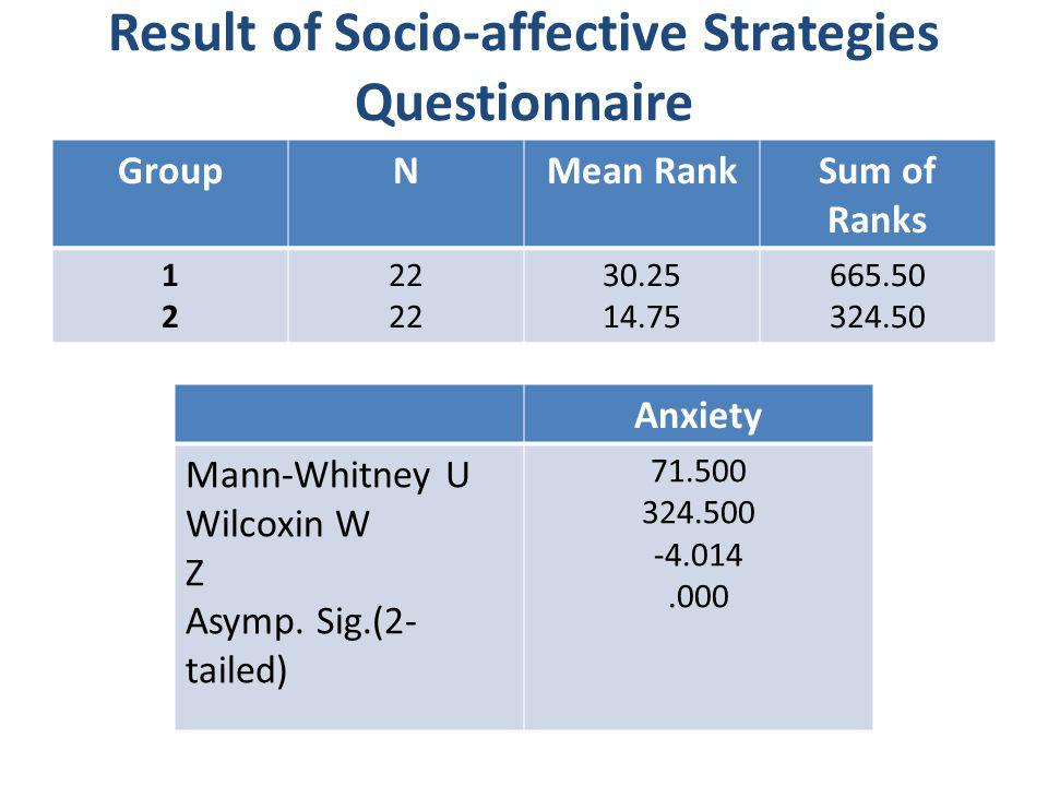 Result of Socio-affective Strategies Questionnaire