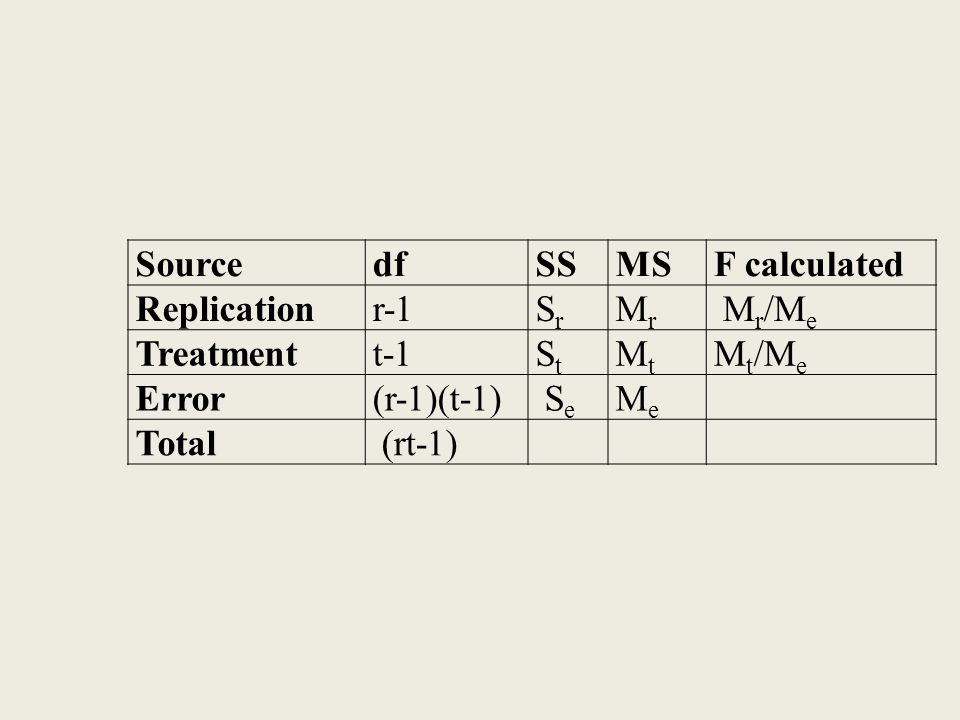 Source df. SS. MS. F calculated. Replication. r-1. Sr. Mr. Mr/Me. Treatment. t-1. St. Mt.