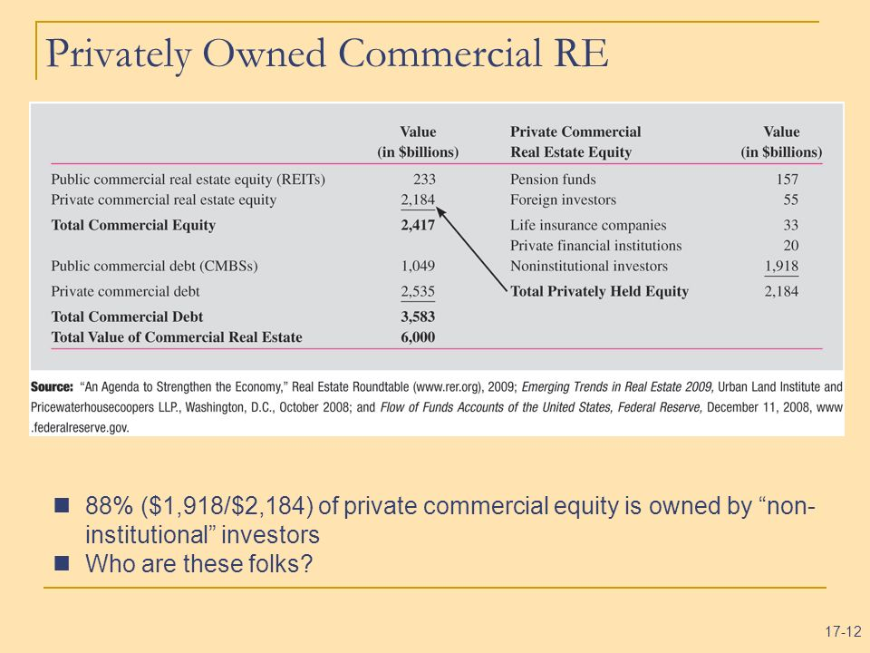 Privately Owned Commercial RE