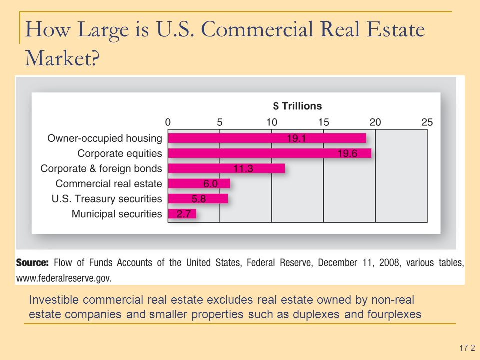 How Large is U.S. Commercial Real Estate Market