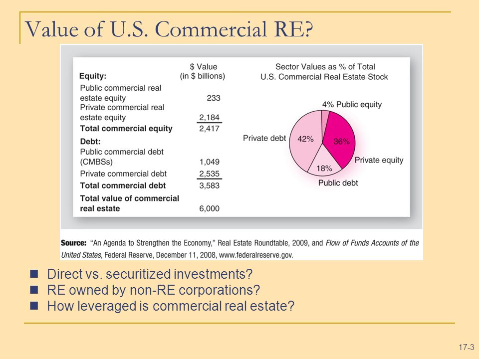 Value of U.S. Commercial RE