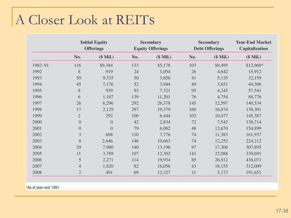 A Closer Look at REITs