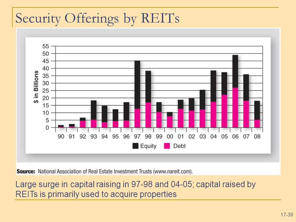 Security Offerings by REITs