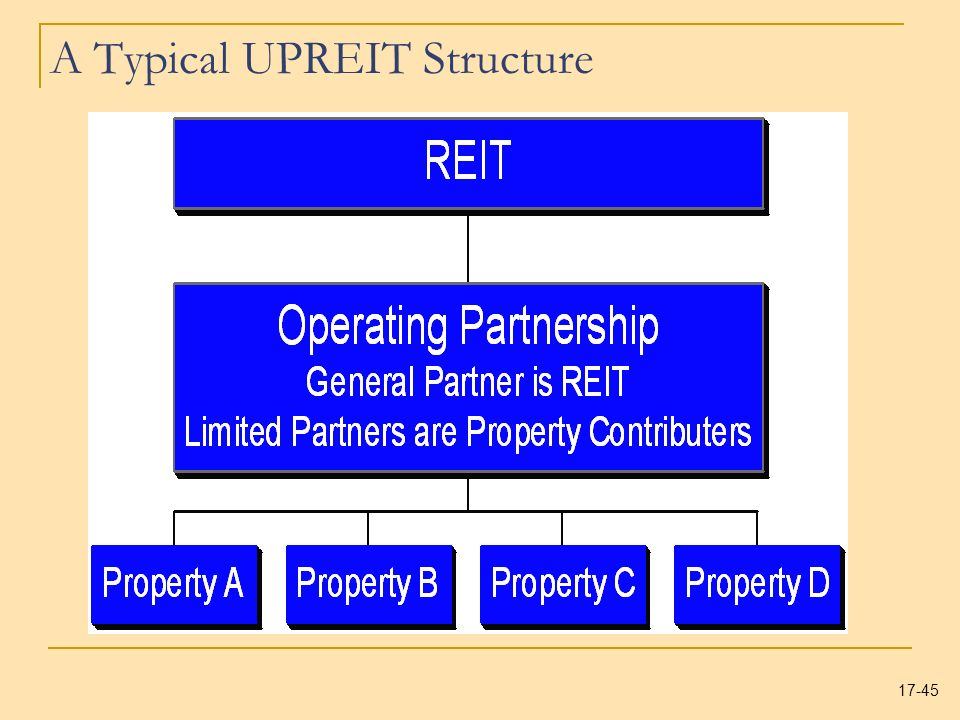 A Typical UPREIT Structure